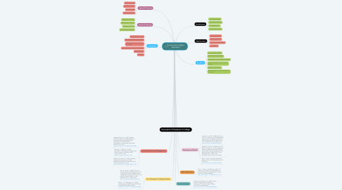 Mind Map: E-Learning in Higher Education