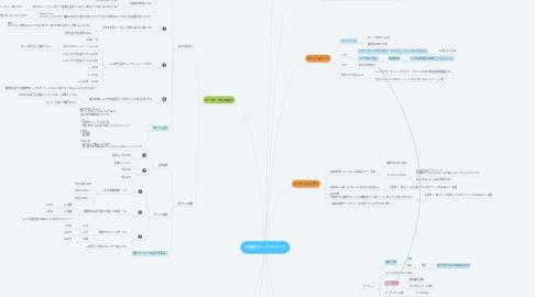 Mind Map: 不動産マーケティング