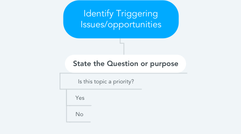Mind Map: Identify Triggering Issues/opportunities
