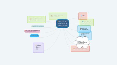 Mind Map: DERECHOS HUMANOS LABORALES