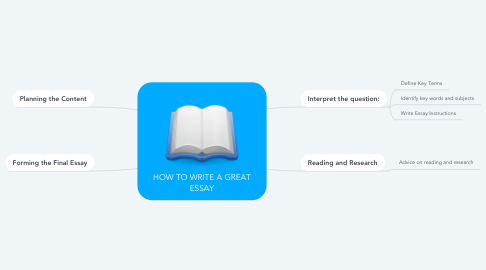 Mind Map: HOW TO WRITE A GREAT ESSAY