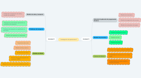 Mind Map: Investigación de operaciones II