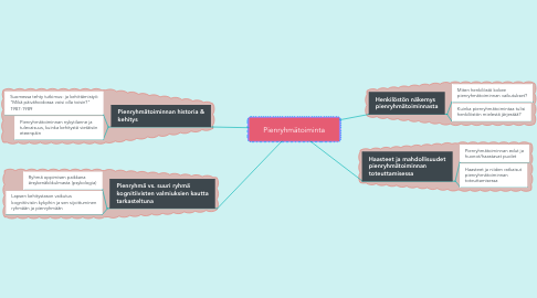 Mind Map: Pienryhmätoiminta