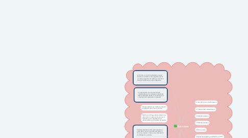 Mind Map: Socrates