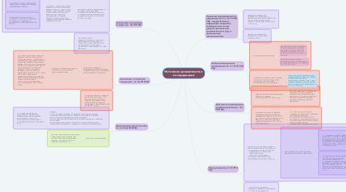 Mind Map: Источники доказательств и их содержание