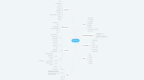 Mind Map: Moederdag