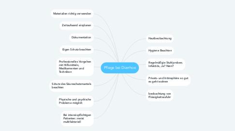 Mind Map: Pflege bei Diarrhoe