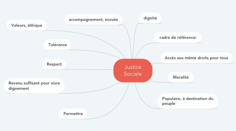 Mind Map: Justice Sociale