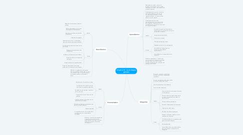 Mind Map: Chapitre 10 : Les stratégies globales