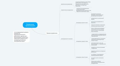 Mind Map: Управление организацией