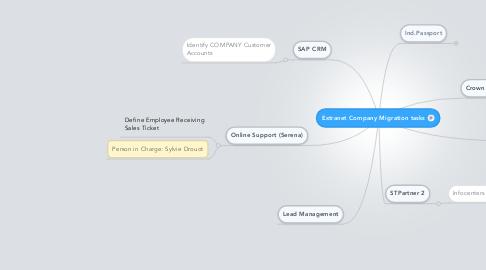 Mind Map: Extranet Company Migration tasks