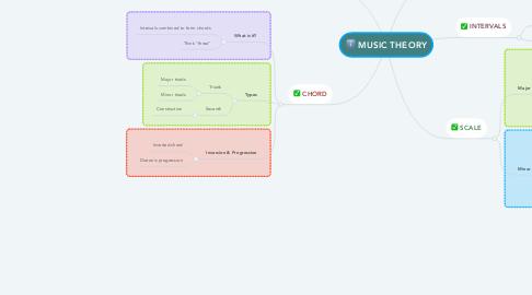 Mind Map: MUSIC THEORY