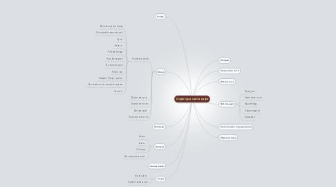 Mind Map: Структура сайта кафе