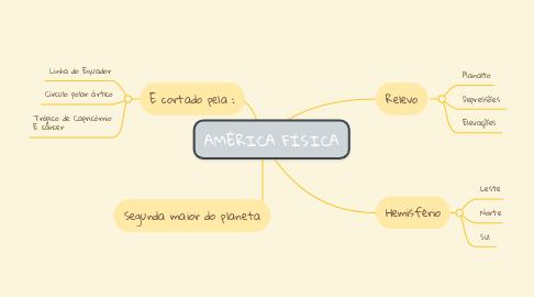 Mind Map: AMÉRICA FÍSICA