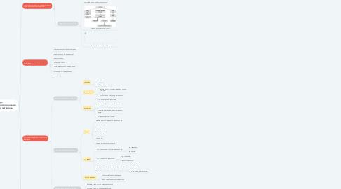 Mind Map: МЕТОДИЧЕСКИЙ АНАЛИЗ УЧЕБНОГО МАТЕРИАЛА  В ПРОФЕССИОНАЛЬНОМ ОБУЧЕНИИ