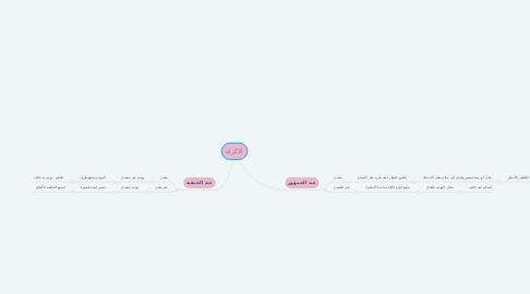 Mind Map: الاكراه
