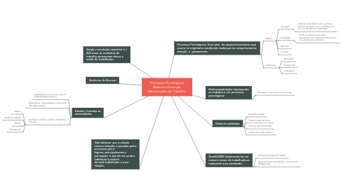Mind Map: Processos Psicológicos Básicos e Doenças Relacionadas ao Trabalho