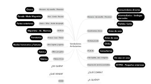 Mind Map: Vendedores Ambulantes