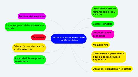 Mind Map: Impacto socio ambiental del Jardín botánico