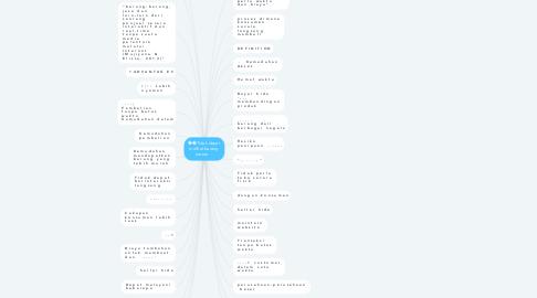 Mind Map: ��Tidak dapat  melihat barang  secara   -