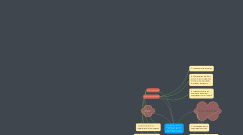 Mind Map: ВЛИЯНИЕ ДЕФОРМАЦИЙ ПРАВОВОГО СОЗНАНИЯ   НА ФОРМИРОВАНИЕ ПРАВОВОЙ КУЛЬТУРЫ И   КУЛЬТУРЫ ПРАВ ЧЕЛОВЕКА