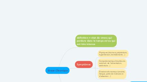 Mind Map: Stress Chronique