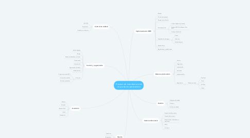 Mind Map: Proceso de manufactura de un producto perecedero