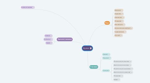Mind Map: Булінг