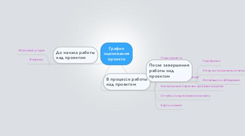 Mind Map: График оценивания проекта