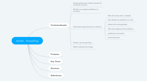 Mind Map: Ilender - Storytelling
