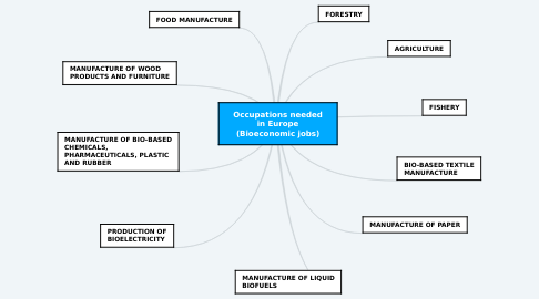 Mind Map: Occupations needed in Europe (Bioeconomic jobs)
