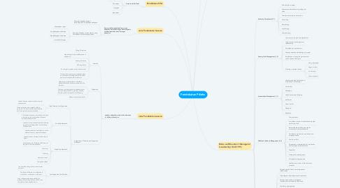 Mind Map: Pendekatan Prilaku