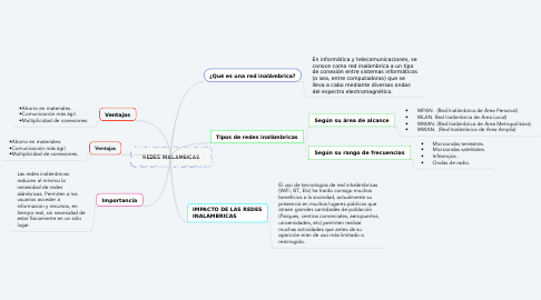 Mind Map: REDES INALAMBICAS