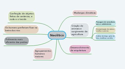 Mind Map: Neolítico