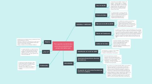 Mind Map: Percepción social de los servicios ecosistémicos proporcionados por