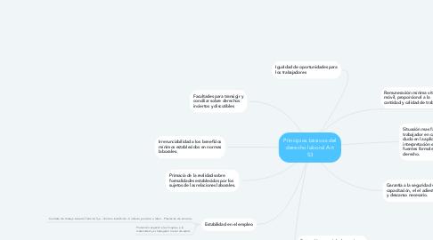 Mind Map: Principios básicos del derecho laboral Art 53