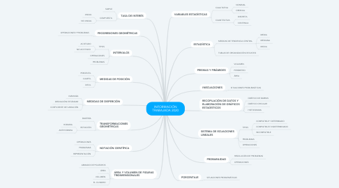 Mind Map: INFORMACIÓN TRABAJADA 2020