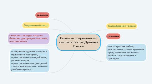 Mind Map: Различие современного театра и театра Древней Греции
