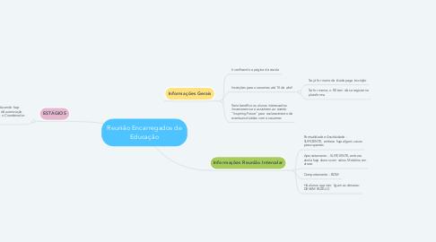 Mind Map: Reunião Encarregados de Educação