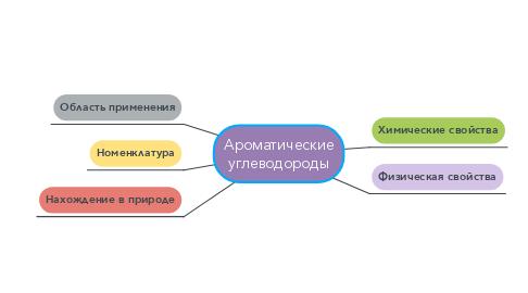Mind Map: Ароматические углеводороды