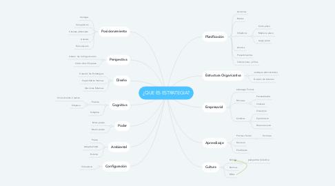 Mind Map: ¿QUE ES ESTRATEGIA?