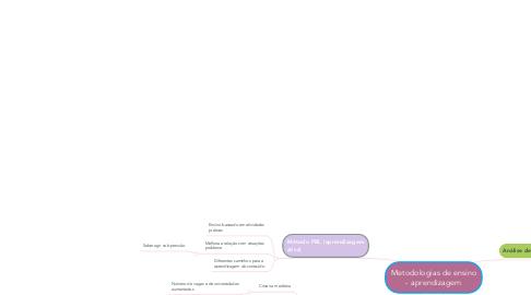 Mind Map: Metodologias de ensino - aprendizagem