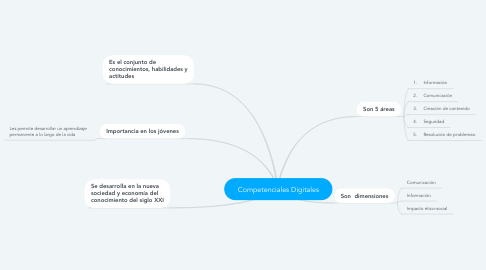 Mind Map: Competenciales Digitales