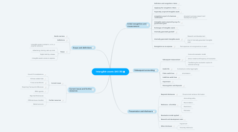 Mind Map: Intangible assets (IAS 38)