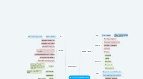 Mind Map: Vida Adulta