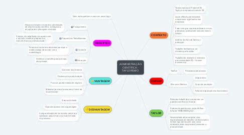 Mind Map: ADMINISTRAÇÃO CIENTÍFICA - TAYLORISMO