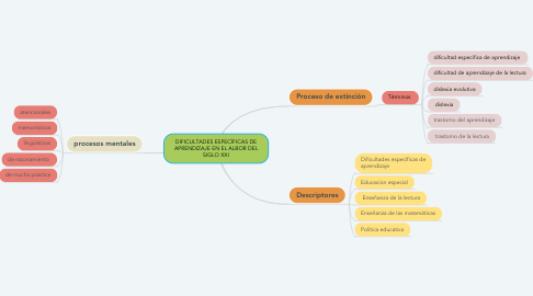 Mind Map: DIFICULTADES ESPECÍFICAS DE APRENDIZAJE EN EL ALBOR DEL SIGLO XXI