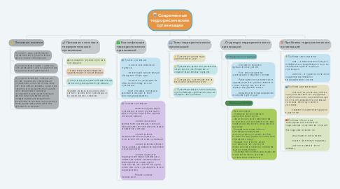 Mind Map: Современные террористические организации