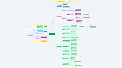 Mind Map: PROVAS - CPP
