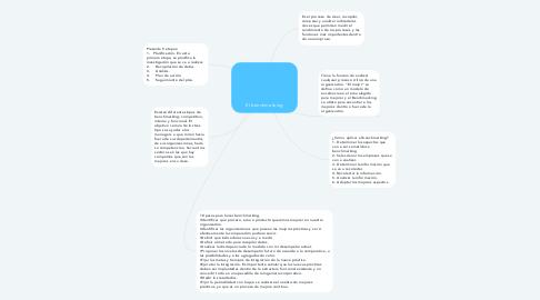 Mind Map: El benchmarking